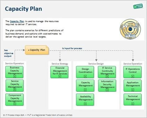 infrastructure capacity planning template itil capacity plan definition and information flow