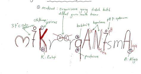 bijak tekun nota kreatif bijak tekun nota kreatif biologi tingkatan 4 bab 8
