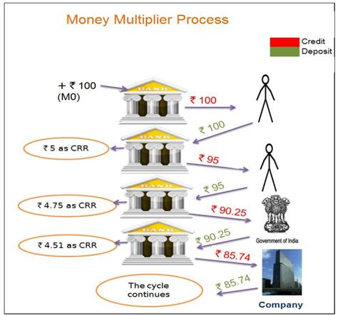 Credit Creation Multiplier Formula Money Multiplieridfc Fund Changers Investment Insights Idfc Fund
