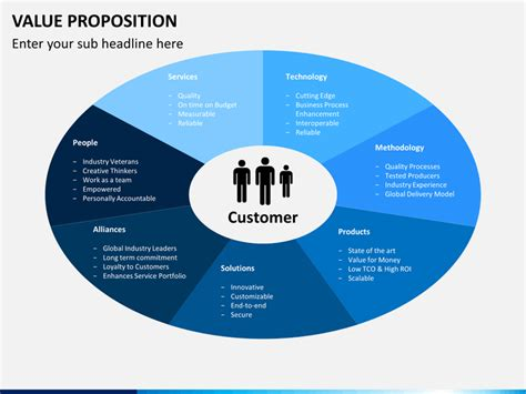 value proposition template value proposition powerpoint template sketchbubble