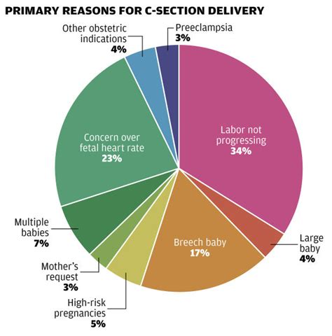 medical reasons for early c section february 21 2014 12 30 am by chris spurlock