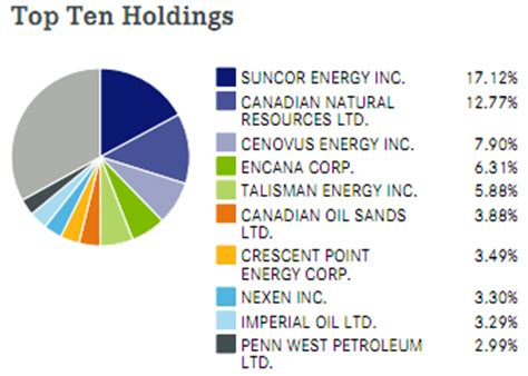 canadian etf list for investing in oil stocks canadian