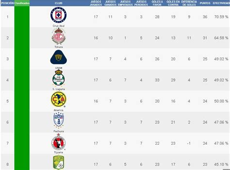 tabla descenso liga mx apertura 2016 calendar template 2016 tabla de posiciones liga mx 2016 al momento