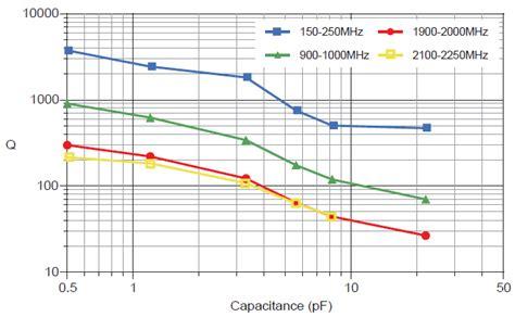 npo capacitor esr npo capacitor characteristics 28 images high voltage ceramic capacitors for power