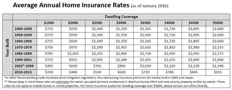 gainesville home insurance rates