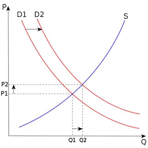 how to manipulate the law of supply and demand…and make a