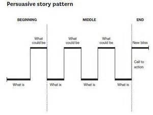 The Art Of Persuasive Storytelling Huffpost Duarte Ted Talk