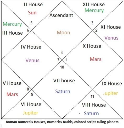 saturn in the 6th house saturn in the 6th house 28 images saturn in 6th house free sidereal astrology