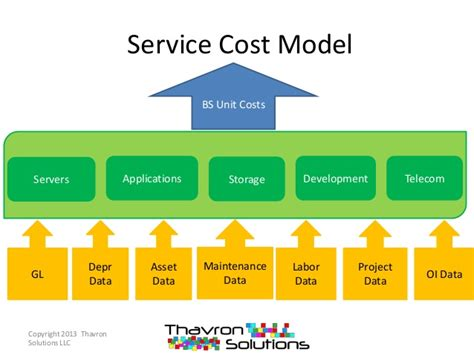 cost of a service cost model implications of the budgeting process