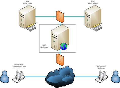 visio server diagram image gallery visio client