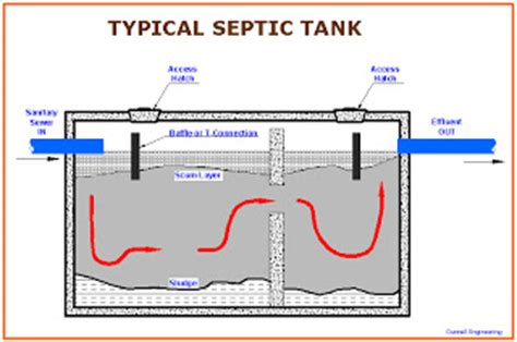 baker plumbing heating and gas fitting septic fields