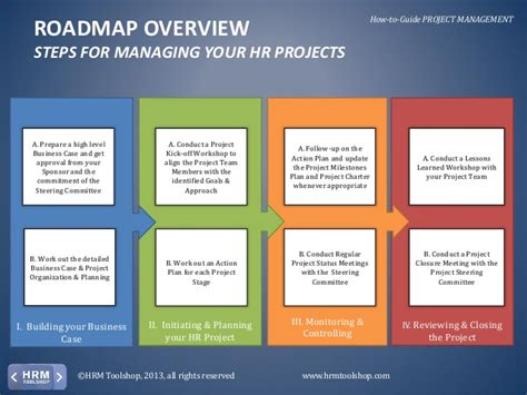 project management how to manage your hr projects