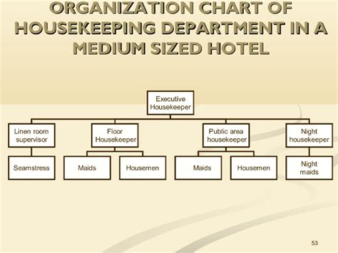 layout of housekeeping in large hotel unit 1 the role of housekeeping in hospitality operations