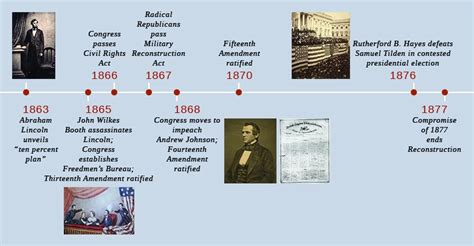 abraham lincoln career timeline restoring the union us history i os collection