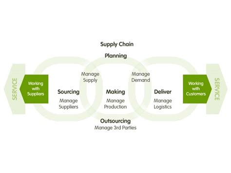 supply chain powerpoint template supply chain management plan template powerpoint
