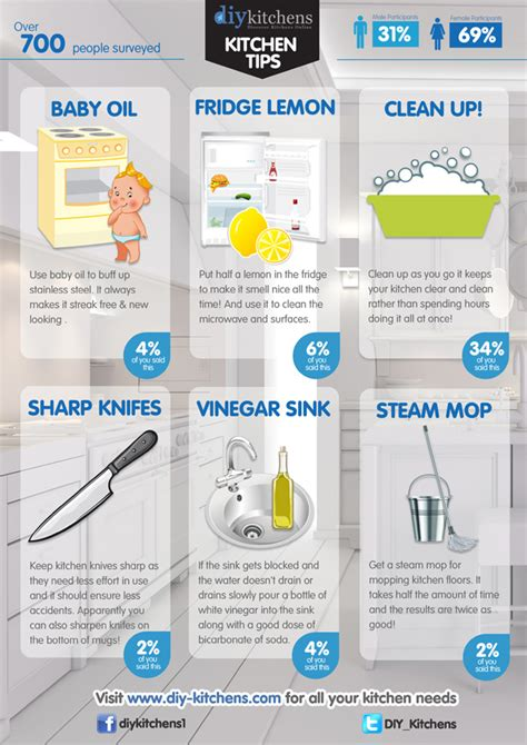 kitchen tips kitchen tips infographic diy kitchens advice