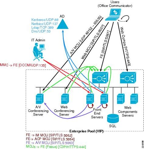 network traffic flow diagram cisco application networking for microsoft office