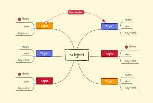 Mind Map For Essay by Mind Maps For Essay Writing Guide Exles Focus