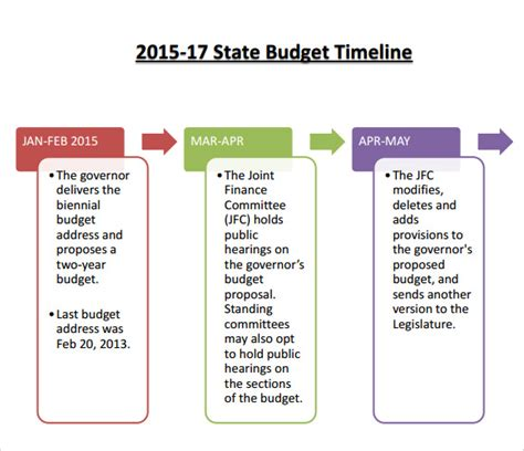 budget timeline templates  samples examples