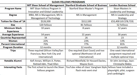 Mit Mba Tuition Cost by Sloan Fellows A Breed Apart At Mit Stanford