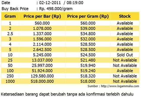 Harga American 12 daftar harga emas daftar harga emas harga emas 24 karat