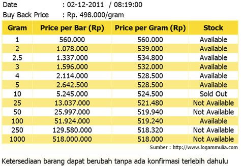 detiknews harga emas emas batangan marjan hati belajar berusaha berdagang