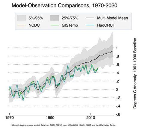 from the fire hose: warming slowdown, deep ocean waves