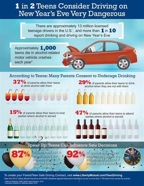 million teens  drive   influence tonight infographic