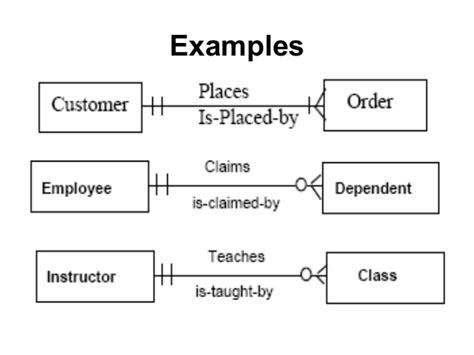 exles of entity relationship diagram entity relationship diagram erd
