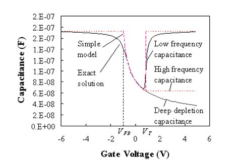 mos capacitor mode of operation mos analysis