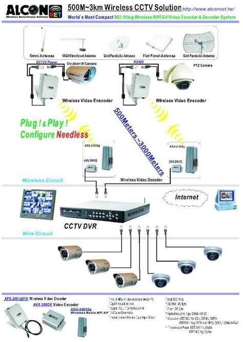 1000 ideas about wireless cctv on cctv