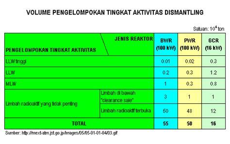 Dak Limbah Cair Dari Aktivitas Institusi Dan Industri Anwar kimintekhijau limbah radioaktif