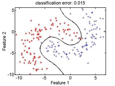 pattern recognition for classification in r faq prtools disrep pattern recognition tools pattern