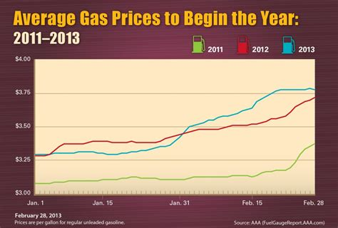 average gas price increasing auto sales show further sign of recovery the