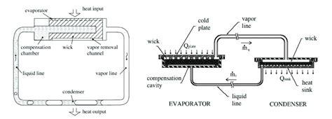sfp layout guidelines understanding loop heat pipes advanced thermal solutions