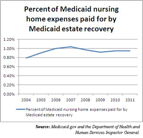 medicaid s tax on the poor nevada news and views