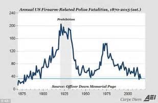 no war on as officer deaths drop below 2011 level