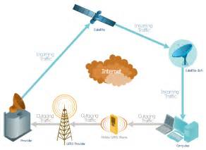 mobile satellite tv network diagram building networks phone networks computer and network
