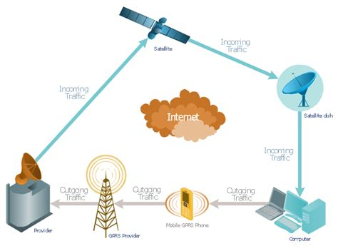 cell communication diagram gprs network diagram