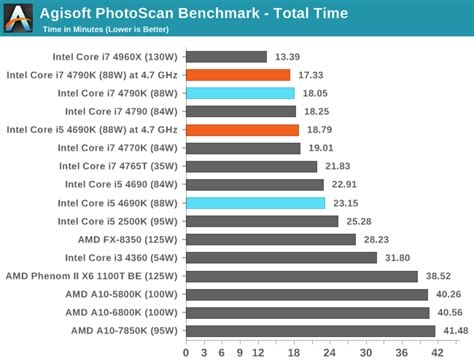 CPU Benchmarks - Devil's Canyon Review: Intel Core i7 ... I 7 6800k Benchmarks