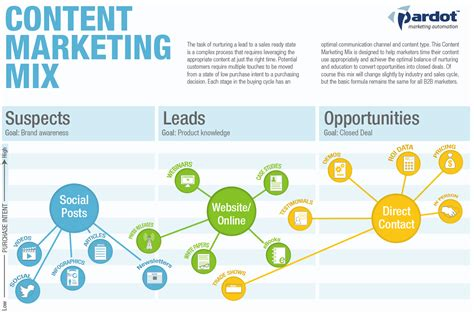 automation strategy template the content marketing mix infographic salesforce pardot