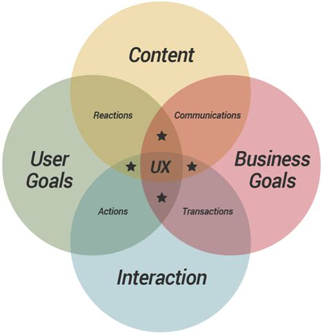 Ux Design Models cubi a user experience model for project success ux