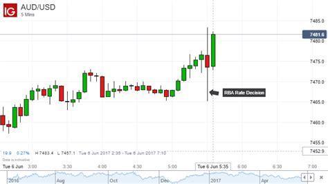 australian dollar muted on neutral rba economic data risk