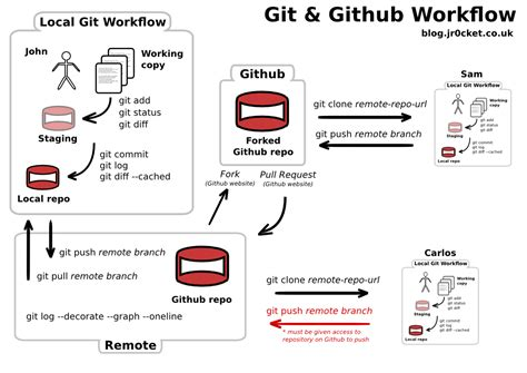 git tutorial fork getting started with git github