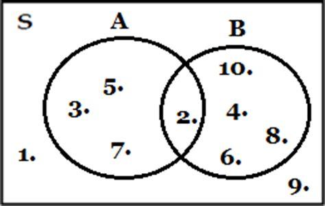 28 diagram venn matematika diagram venn matematika cara membuat menggambar diagram venn matematika ccuart Images