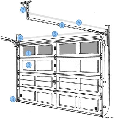 Garage Door Components Clopay Buying Guide Replacement Garage Door Sections