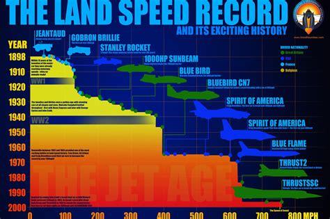 Schnellstes Auto Der Welt Blue Flame by Bloodhound Ssc 1000mph Landgeschwindigkeitsrekord