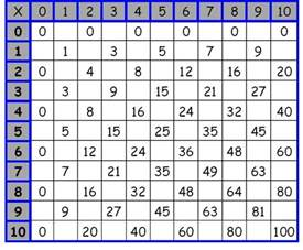 multiplication table worksheet fill in the answers