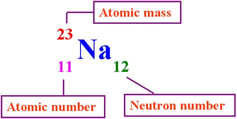 Is The Atomic Number The Number Of Protons by Representing Atoms