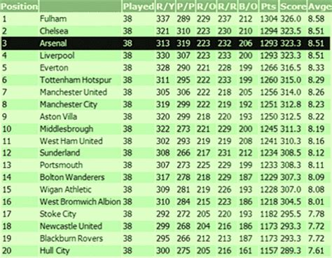 epl table how to read what the 2008 09 premier league fair play table tells us